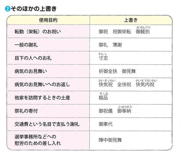 慶事・弔事のビジネスマナー5の紹介画像2