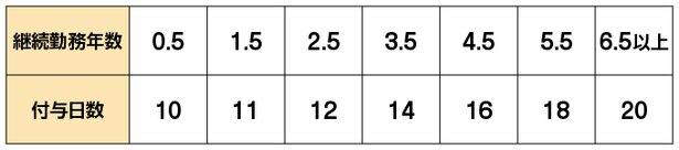 年次有給休暇の付与日数(通常の労働者の場合)