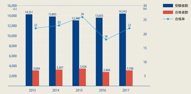 〔図〕1次試験の受験者数・合格者数・合格率の推移(過去5年)