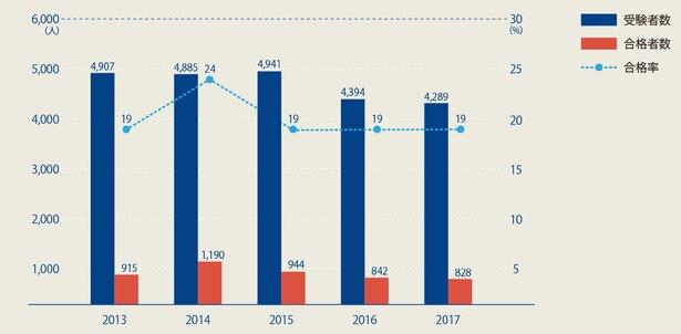 〔図〕2次試験[筆記]の受験者数・合格者数・合格率の推移(過去5年)