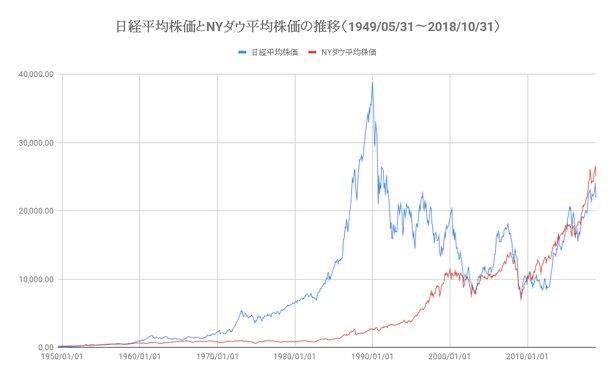 日経平均株価とNYダウ平均株価の推移(引用元:投資家Life)