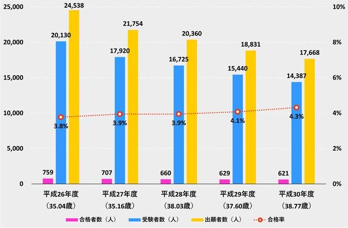 (出典)法務省「司法書士試験の最終結果について(資料)」(平成26~30年度)より作成