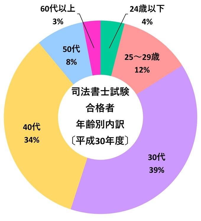 (出典)法務省「平成30年度司法書士試験の最終結果について(資料)」より作成