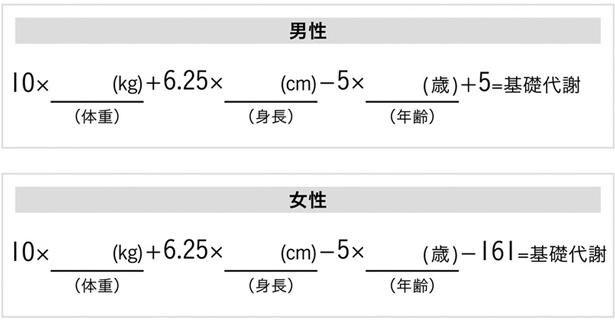 〔図2〕1日に必要な基礎代謝の計算方法