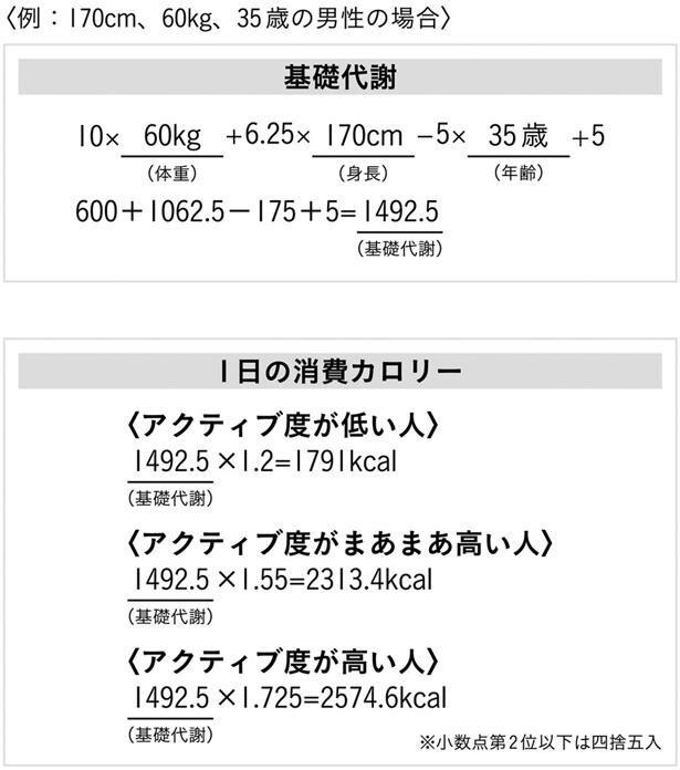 〔図4〕1日の消費カロリーの例