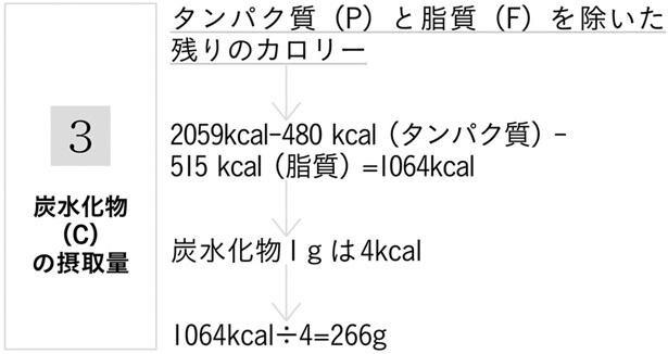 〔図2〕1日に摂取すべきマクロ栄養素の計算