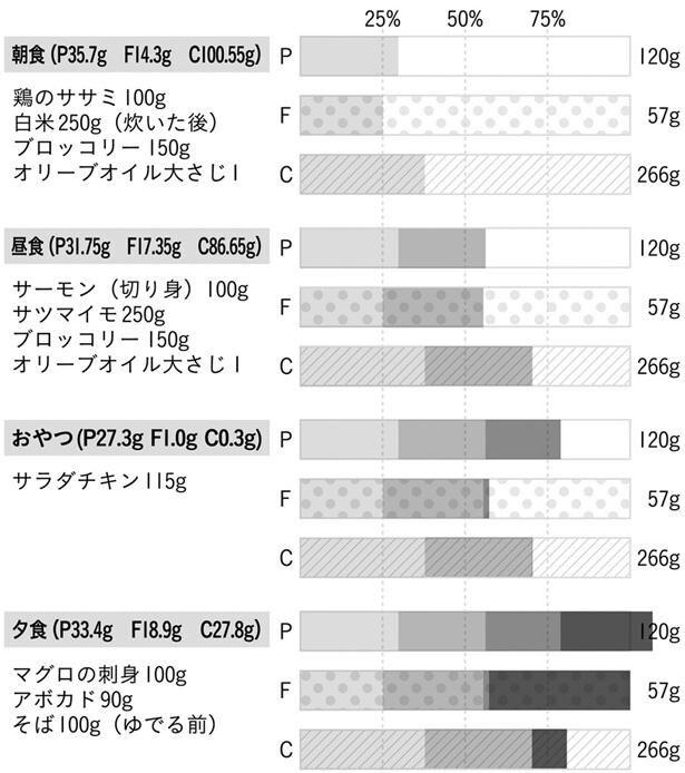 〔図〕マクロ栄養素を満たす食事例