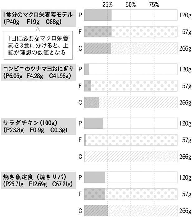 〔図1〕代表的な食事のマクロ栄養素