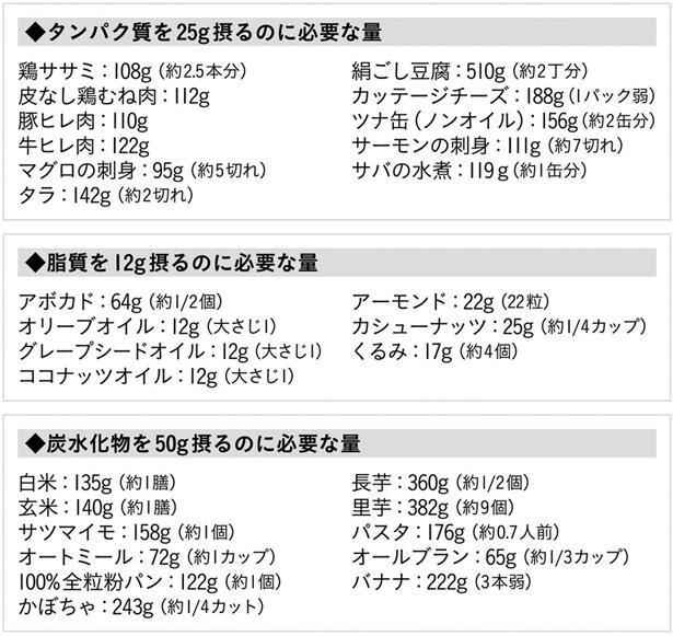 〔図2〕各マクロ栄養素のおすすめ食品リスト