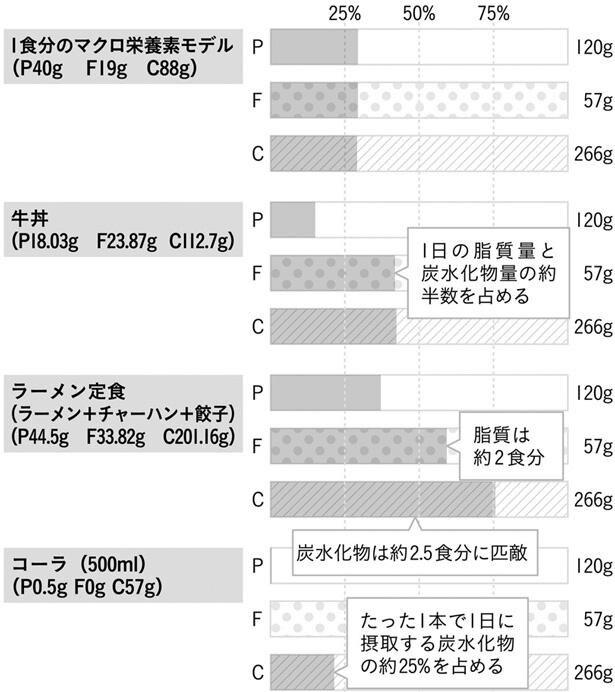 〔図〕代表的な食事のマクロ栄養素