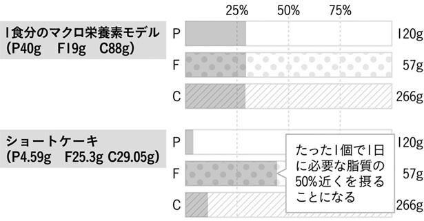 〔図〕ショートケーキのマクロ栄養素