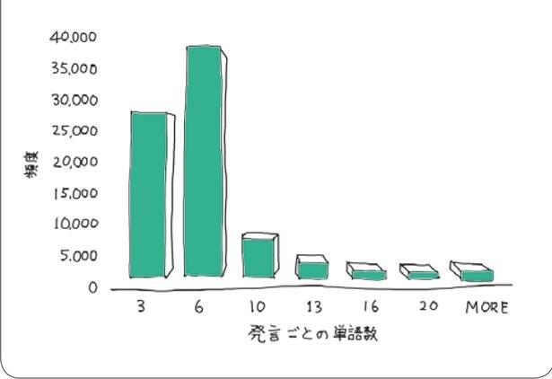 現場で使う英文チャットの発言語数