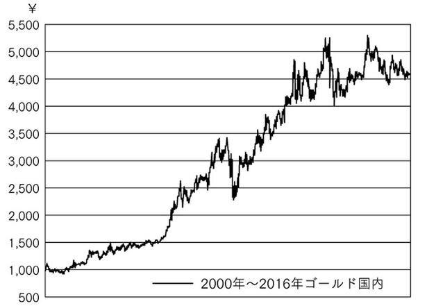 金(ゴールド)の価格推移(出典:金属.JP)