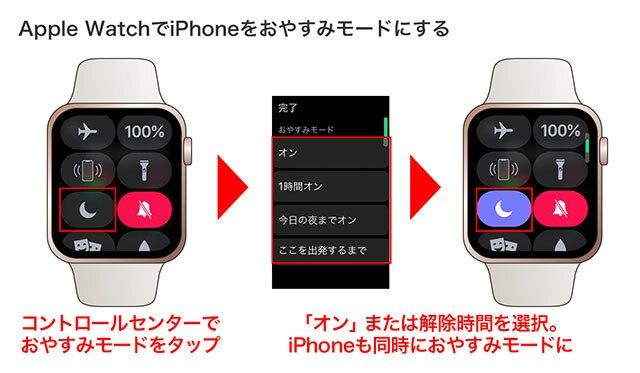 Apple Watchのコントロールセンターを表示させ、おやすみモードをタップ。自動解除のタイミングを設定した場合も、手動で解除した場合も、iPhone側と同時に解除されます