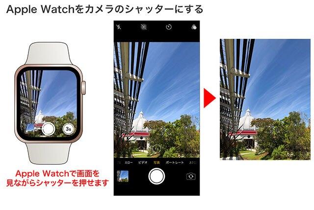 iPhoneを適当な場所に設置して、Apple Watchのカメラアプリを起動。画面を確認しながらシャッターを押します。タイマー撮影も可能