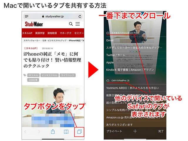 タブボタンを押して一番下までスクロール。同じApple IDのSafariで開いているタブが表示され、タイトルをタップすると開きます