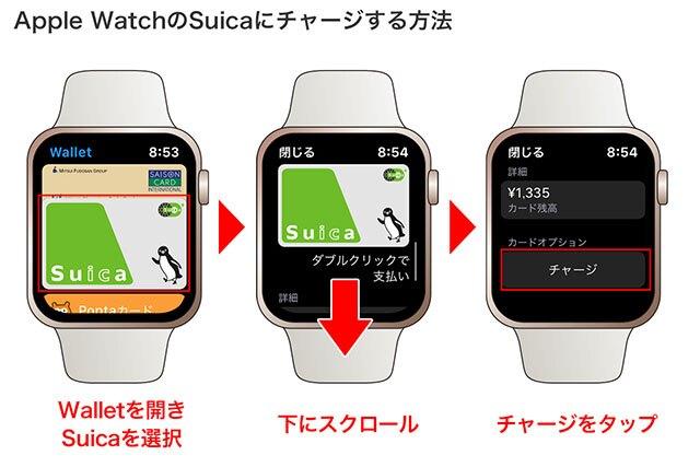 Apple Watchの「Wallet」を開き、Suicaを選択→下にスクロール→「チャージ」をタップ
