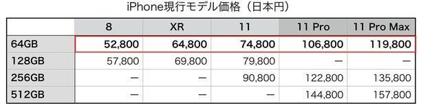 ちなみに、国内Appleリテールの価格(税抜き)は上記のとおり。5〜6万円台で旧モデル、8万円前後で新モデル、「Pro」は10万円以上という並び