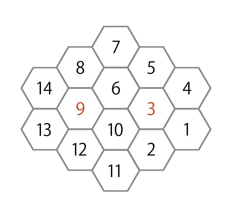 1から始めて最大の数字まで、一筆書きの要領で六角マスに数字を書いていくパズルです。●と★に入る数字を答えましょう。の答え