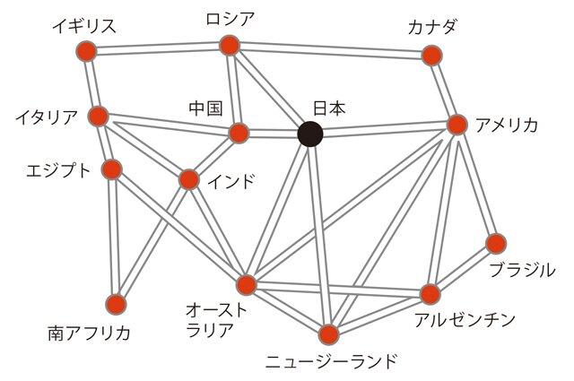 世界中を結ぶ飛行機の航路(空の道)の地図です。日本を出発してすべての航路を1回ずつ通るように続けて飛ぶと、最後にどの国に到着するでしょうか? ただし、同じ航路を2回通ってはいけません(国は何度でも通れます)。