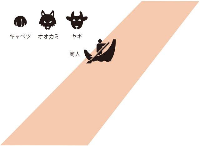 キャベツとヤギとオオカミを運ぶ商人が橋のない川を渡ろうとしています。川には小舟が1そうあり、商人は一度に1つ(キャベツかヤギかオオカミ)しか運べません。